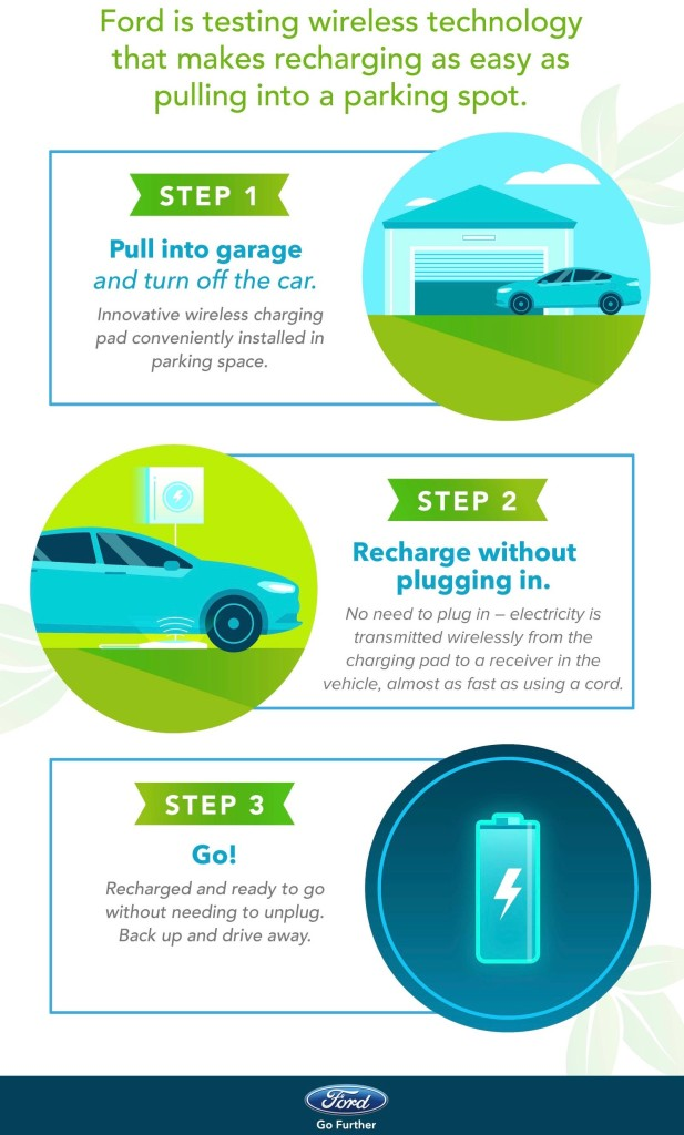Ford Wireless Charging Guide