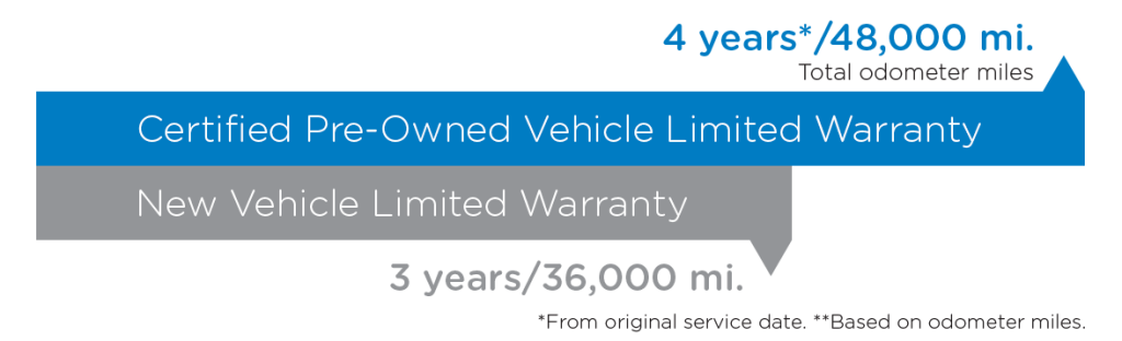 FH-NOV16-CPO-Vehicle-Limited-Warranty-(Graph)-4-Years