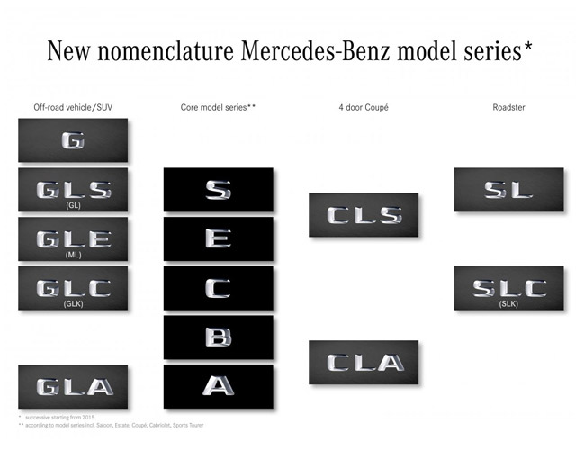 Mercedes-Benz Name Changes