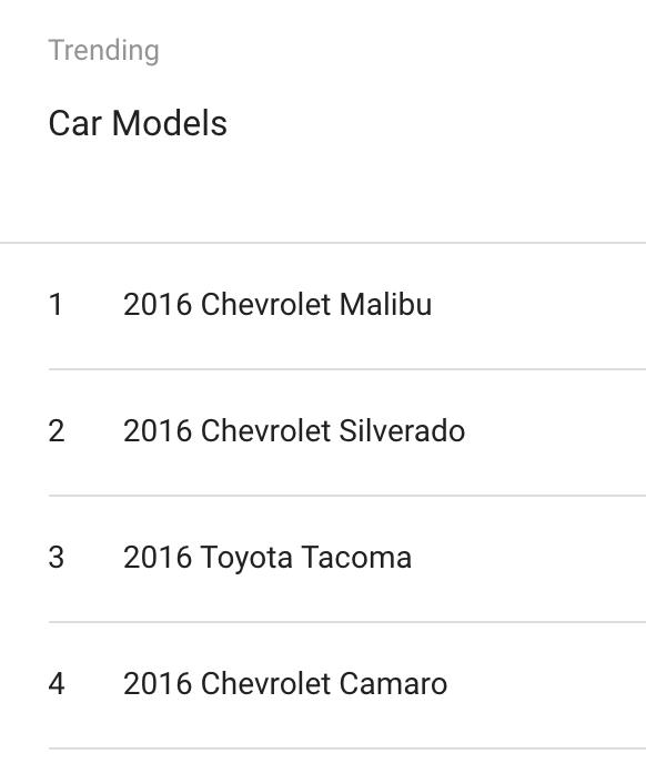 Trending Car Models