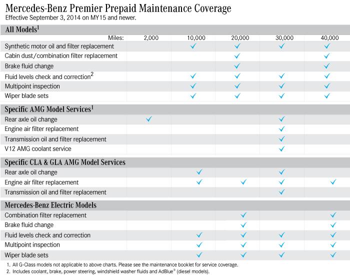 Prepaid Maintenance